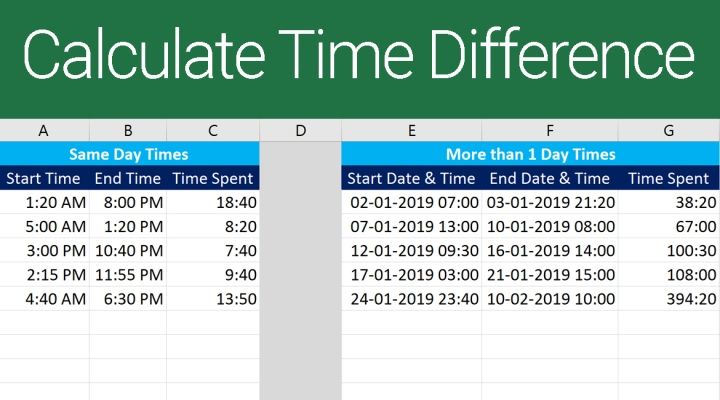 Calculate Time Difference in Excel