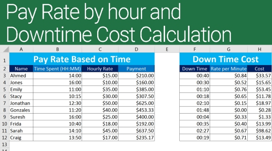 Excel Pay Rate and Downtime Cost Calculation