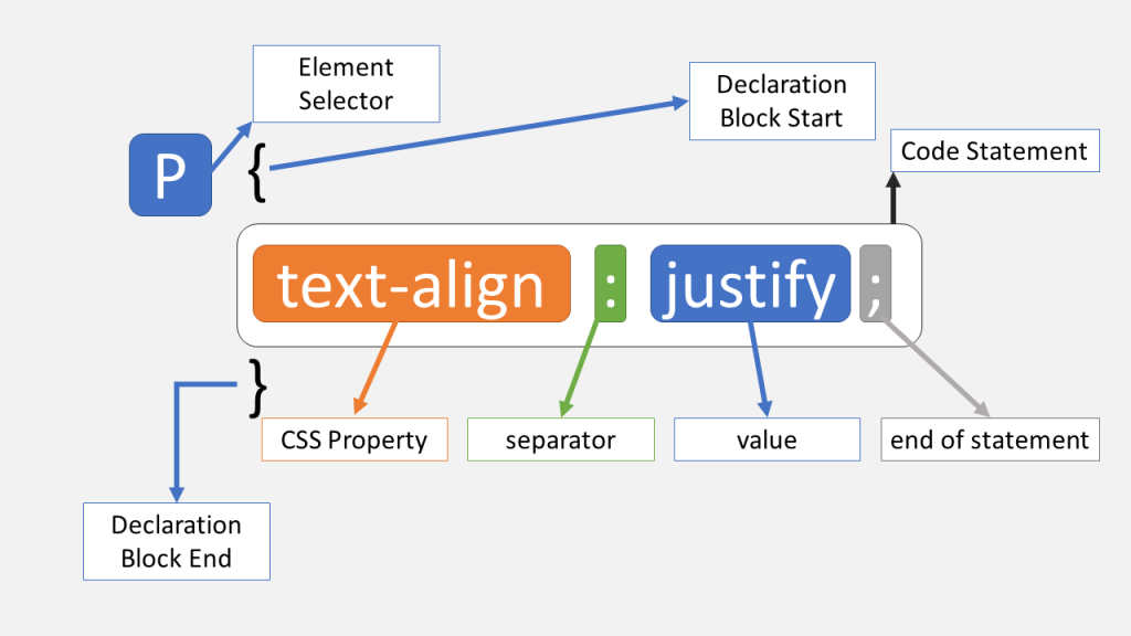 CSS Code Syntax Explanation
